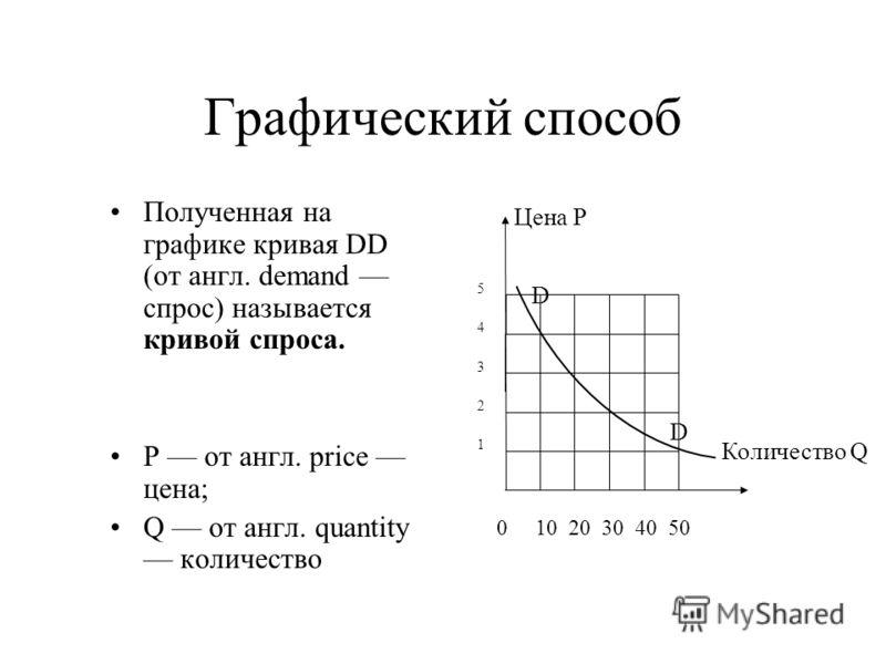Графический способ Полученная на графике кривая DD (от англ. demand спрос) называется кривой спроса. P от англ. price цена; Q от англ. quantity количество 0 10 20 30 40 50 1 2 3 4 5 Цена Р Количество Q D D