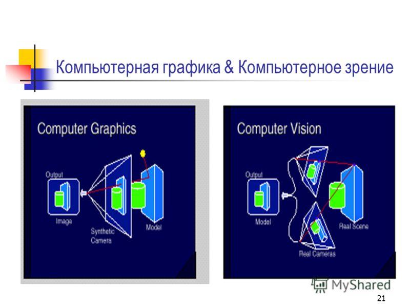 21 Компьютерная графика & Компьютерное зрение