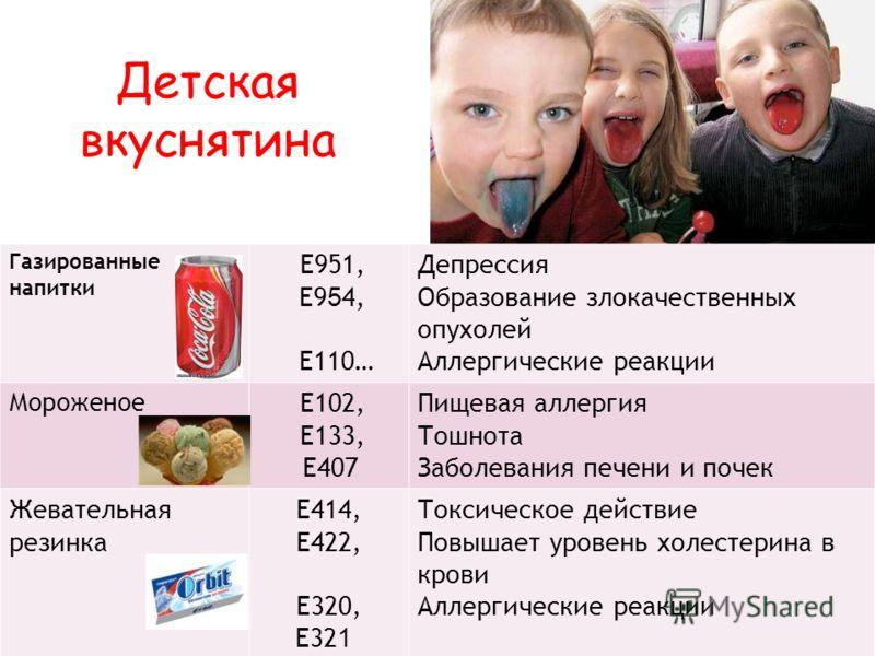 Детская вкуснятина Газированные напитки Е951, Е9 5 4, Е110… Депрессия Образование злокачественных опухолей Аллергические реакции Мороженое Е102, Е133, Е407 Пищевая аллергия Тошнота Заболевания печени и почек Жевательная резинка Е414, Е422, Е320, Е32