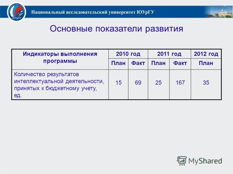 Основные показатели развития Индикаторы выполнения программы 2010 год2011 год2012 год ПланФактПланФактПлан Количество результатов интеллектуальной деятельности, принятых к бюджетному учету, ед. 15692516735