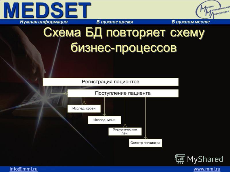 MEDSET Нужная информация В нужное время В нужном месте info@mml.ruwww.mml.ru Схема БД повторяет схему бизнес-процессов