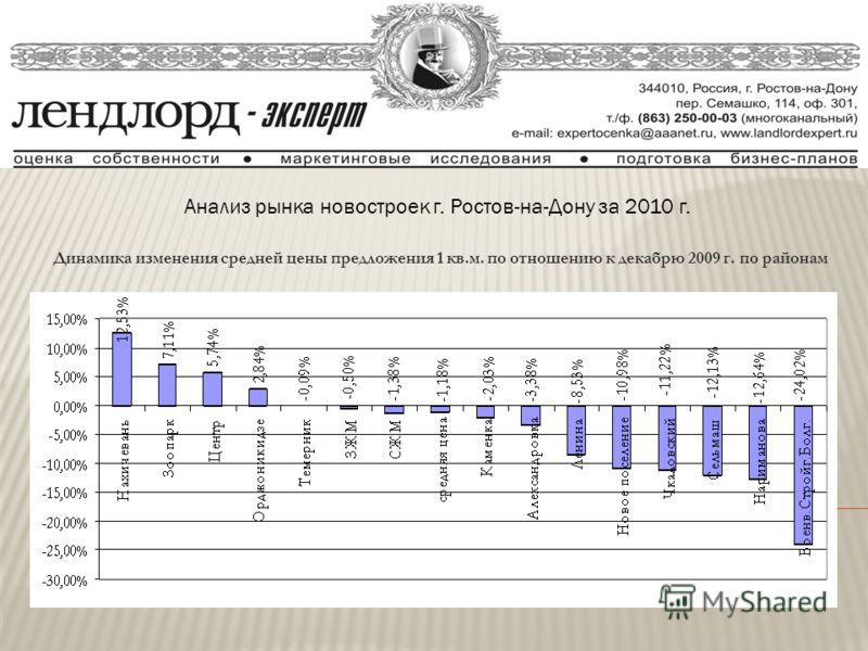 Анализ рынка новостроек г. Ростов-на-Дону за 2010 г. Динамика изменения средней цены предложения 1 кв.м. по отношению к декабрю 2009 г. по районам