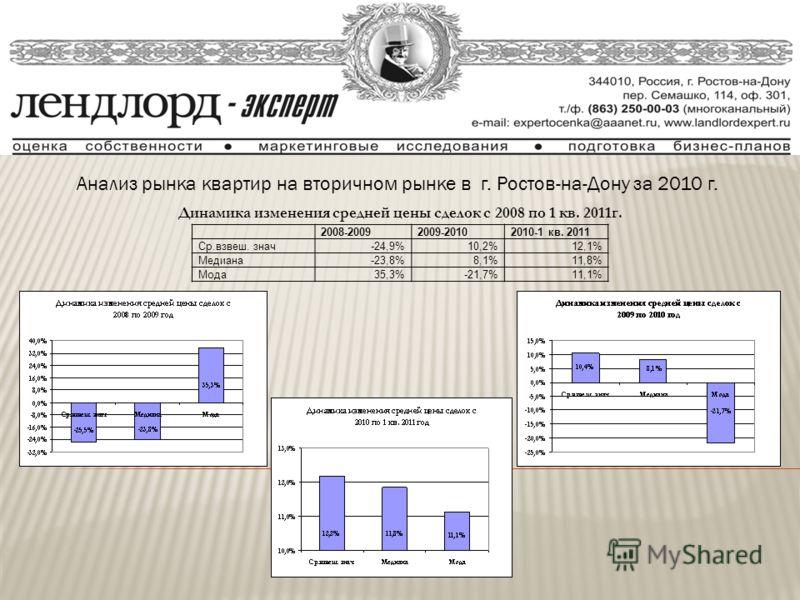 Анализ рынка квартир на вторичном рынке в г. Ростов-на-Дону за 2010 г. Динамика изменения средней цены сделок с 2008 по 1 кв. 2011г. 2008-20092009-20102010-1 кв. 2011 Ср.взвеш. знач-24,9%10,2%12,1% Медиана-23,8%8,1%11,8% Мода35,3%-21,7%11,1%
