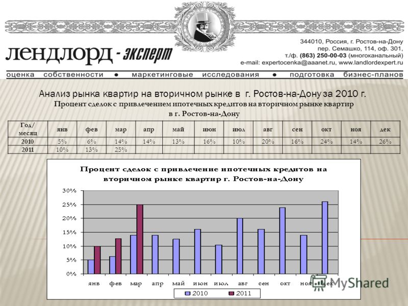 Анализ рынка квартир на вторичном рынке в г. Ростов-на-Дону за 2010 г. Процент сделок с привлечением ипотечных кредитов на вторичном рынке квартир в г. Ростов-на-Дону Год/ месяц янвфевмарапрмайиюниюлавгсеноктноядек 20105%6%14% 13%16%10%20%16%24%14%26