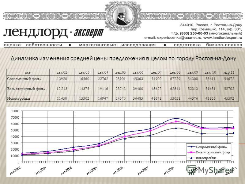 Динамика изменения средней цены предложения в целом по городу Ростов-на-Дону вседек.02дек.03дек.04дек.05дек.06дек.07дек.08дек.09дек. 10мар.11 Современный фонд13920165602276228901453635190067729543085361154672 Весь вторичный фонд12 2131437519116257433