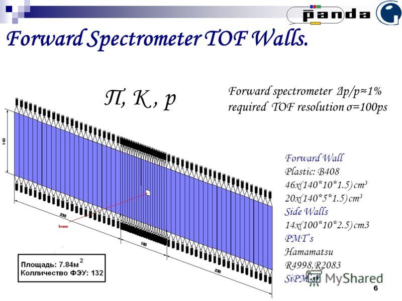 А.А. Изотов, Сессия ОФВЭ, 29.12.10 6 Forward Spectrometer TOF Walls. Π, К, p Forward Wall Plastic: B408 46x(140*10*1.5) cm 3 20x(140*5*1.5) cm 3 Side Walls 14x(100*10*2.5) cm3 PMTs Hamamatsu R4998,R2083 SiPMs? Forward spectrometer Δp/p1% required TOF