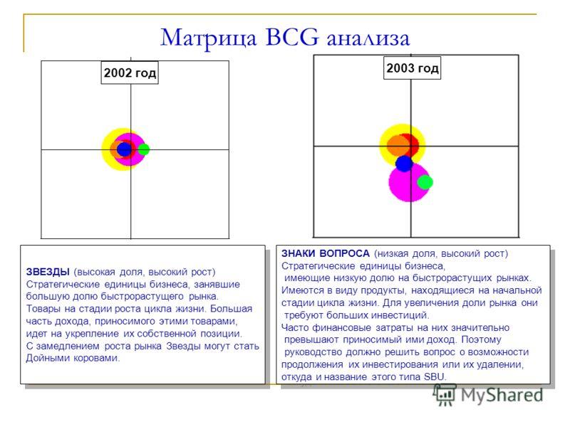 Матрица BCG анализа 2002 год 2003 год ЗВЕЗДЫ (высокая доля, высокий рост) Стратегические единицы бизнеса, занявшие большую долю быстрорастущего рынка. Товары на стадии роста цикла жизни. Большая часть дохода, приносимого этими товарами, идет на укреп