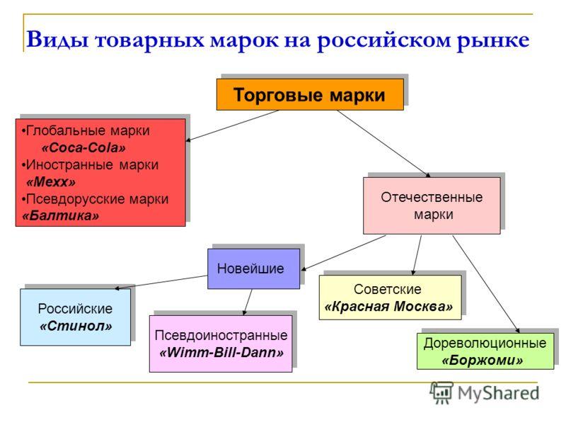 Виды товарных марок на российском рынке Торговые марки Глобальные марки «Coca-Cola» Иностранные марки «Mexx» Псевдорусские марки «Балтика» Глобальные марки «Coca-Cola» Иностранные марки «Mexx» Псевдорусские марки «Балтика» Отечественные марки Отечест