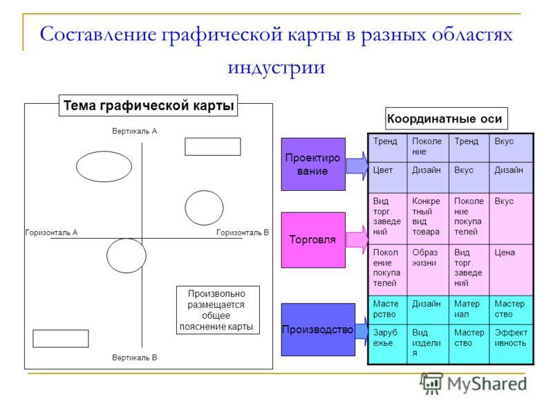 Составление графической карты в разных областях индустрии Тема графической карты Вертикаль А Вертикаль В Горизонталь АГоризонталь В Произвольно размещается общее пояснение карты. ТрендПоколе ние ТрендВкус ЦветДизайнВкусДизайн Вид торг. заведе ний Кон