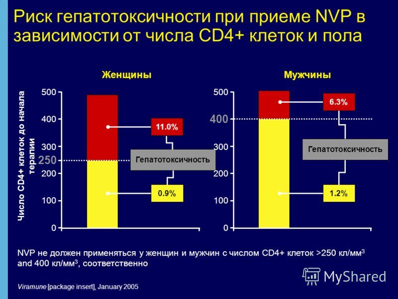 Риск гепатотоксичности при приеме NVP в зависимости от числа CD4+ клеток и пола NVP не должен применяться у женщин и мужчин с числом CD4+ клеток >250 кл/мм 3 and 400 кл/мм 3, соответственно 250 Гепатотоксичность 0.9% 11.0% Женщины Число CD4+ клеток д
