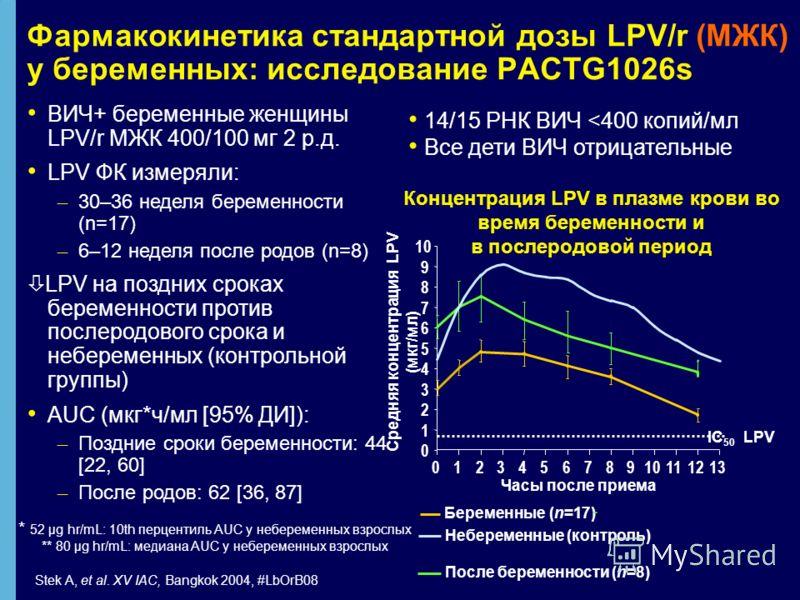 Фармакокинетика стандартной дозы LPV/r (МЖК) у беременных: исследование PACTG1026s ВИЧ+ беременные женщины LPV/r МЖК 400/100 мг 2 р.д. LPV ФК измеряли: – – 30–36 неделя беременности (n=17) – – 6–12 неделя после родов (n=8) LPV на поздних сроках берем