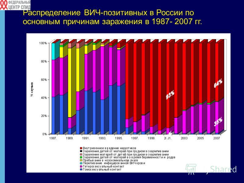 Распределение ВИЧ-позитивных в России по основным причинам заражения в 1987- 2007 гг.