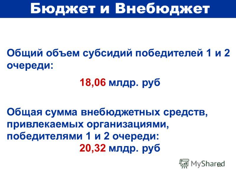 16 Общий объем субсидий победителей 1 и 2 очереди: 18,06 млдр. руб Общая сумма внебюджетных средств, привлекаемых организациями, победителями 1 и 2 очереди: 20,32 млдр. руб Бюджет и Внебюджет