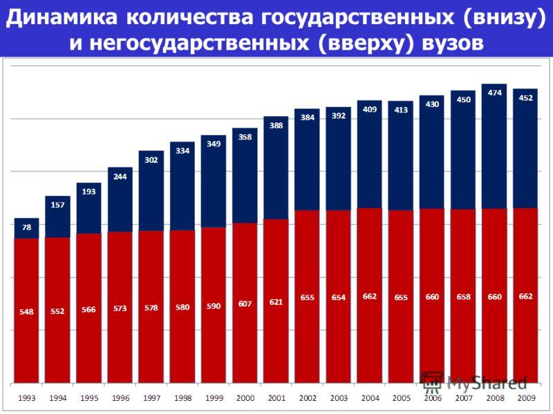 Динамика количества государственных (внизу) и негосударственных (вверху) вузов