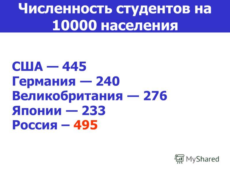 США 445 Германия 240 Великобритания 276 Японии 233 Россия – 495 Численность студентов на 10000 населения