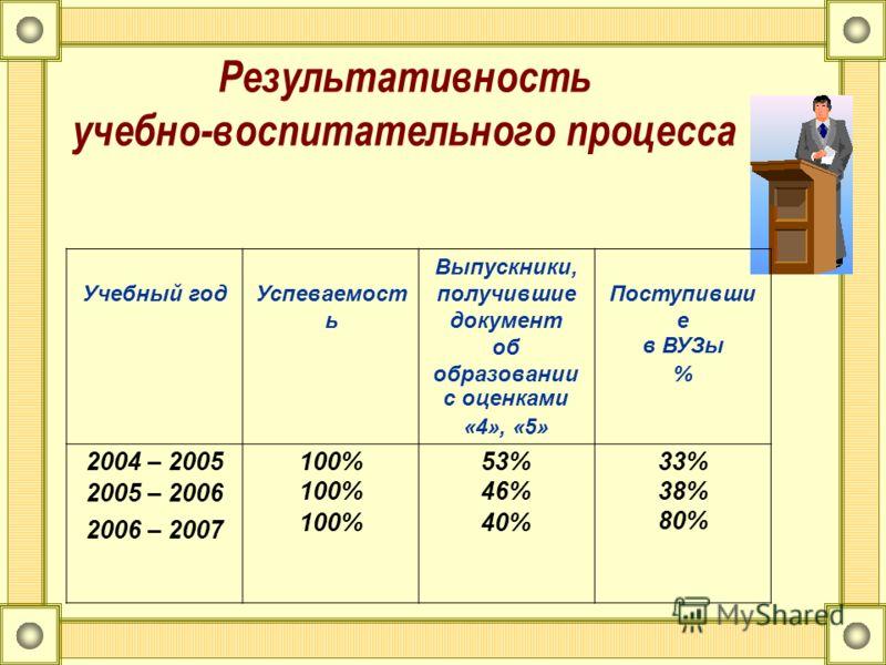 Результативность учебно-воспитательного процесса Учебный годУспеваемост ь Выпускники, получившие документ об образовании с оценками «4», «5» Поступивши е в ВУЗы % 2004 – 2005 2005 – 2006 2006 – 2007 100% 53% 46% 40% 33% 38% 80%