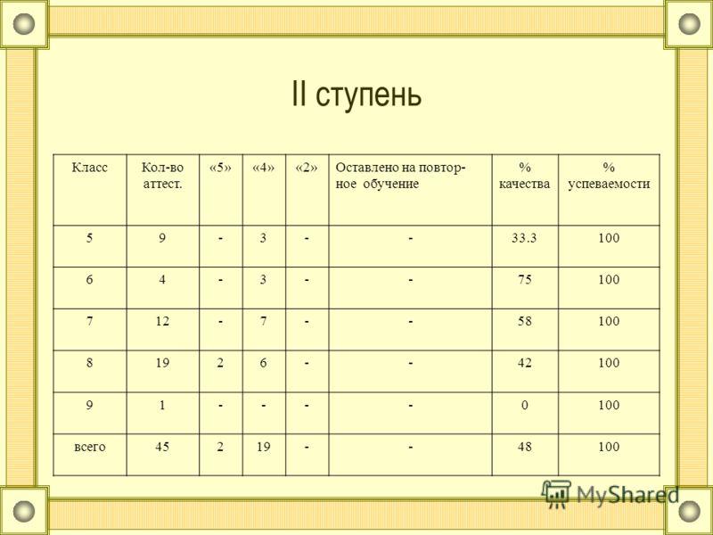 II ступень КлассКол-во аттест. «5»«4»«2»Оставлено на повтор- ное обучение % качества % успеваемости 59-3--33.3100 64-3--75100 712-7--58100 81926--42100 91----0 всего45219--48100