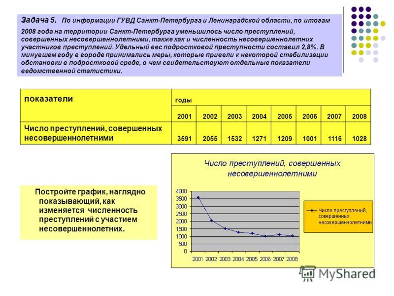 Задача 5. По информации ГУВД Санкт-Петербурга и Ленинградской области, по итогам 2008 года на территории Санкт-Петербурга уменьшилось число преступлений, совершенных несовершеннолетними, также как и численность несовершеннолетних участников преступле