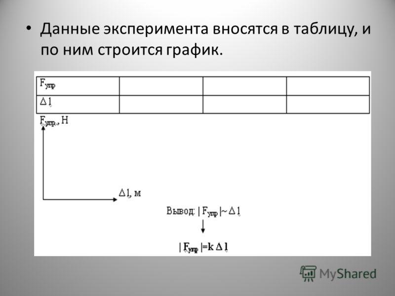 Данные эксперимента вносятся в таблицу, и по ним строится график.
