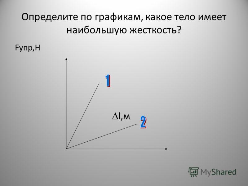 Определите по графикам, какое тело имеет наибольшую жесткость? Fупр,Н l,м