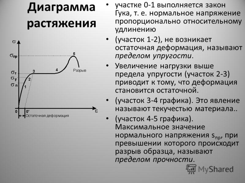 Диаграмма растяжения участке 0-1 выполняется закон Гука, т. е. нормальное напряжение пропорционально относительному удлинению (участок 1-2), не возникает остаточная деформация, называют пределом упругости. Увеличение нагрузки выше предела упругости (