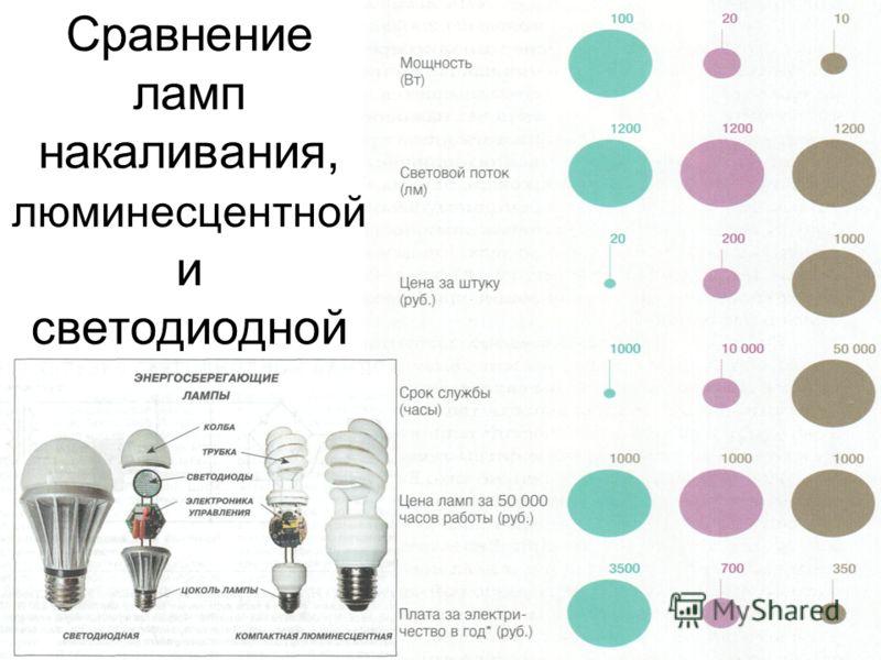 Сравнение ламп накаливания, люминесцентной и светодиодной