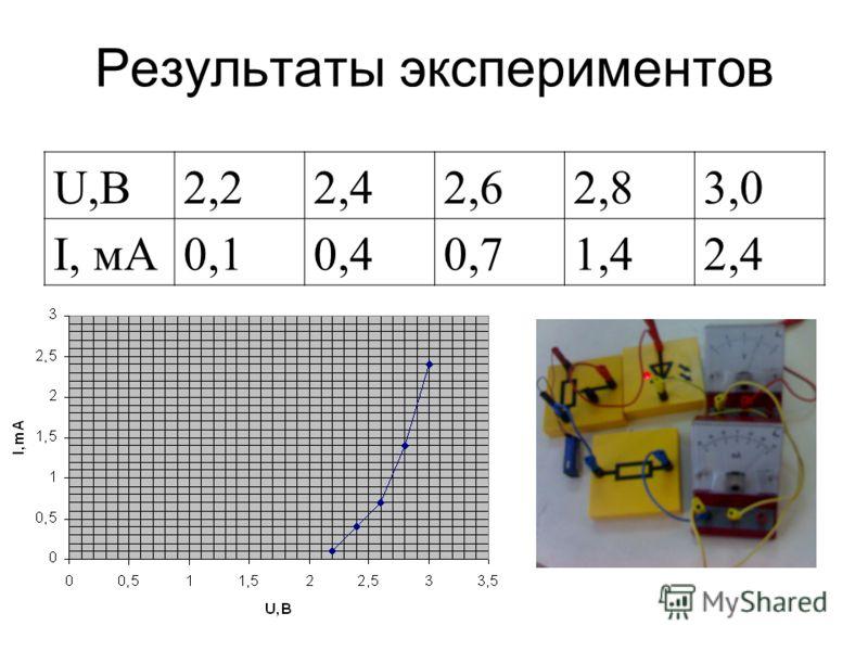 Результаты экспериментов U,В2,22,42,62,83,0 I, мА0,10,40,71,42,4