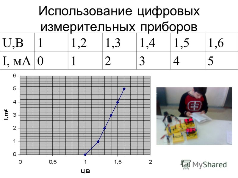 Использование цифровых измерительных приборов U,В11,21,31,41,51,6 I, мА012345