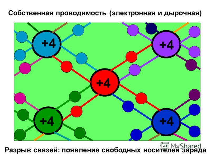Собственная проводимость (электронная и дырочная) Разрыв связей: появление свободных носителей заряда +4 + +