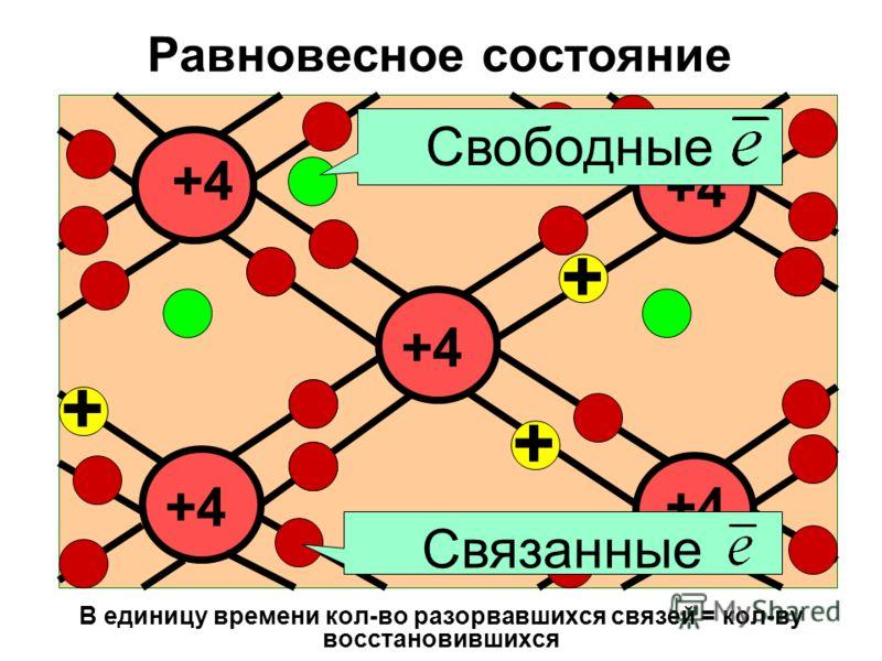 Равновесное состояние В единицу времени кол-во разорвавшихся связей = кол-ву восстановившихся +4 + + + + + + + Свободные + + + Связанные