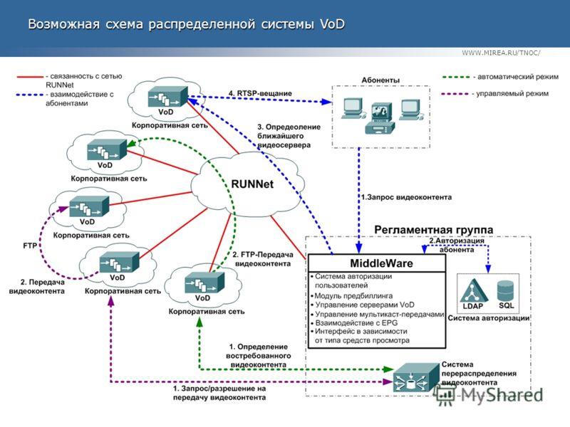WWW.MIREA.RU/TNOC/ Возможная схема распределенной системы VoD Возможная схема распределенной системы VoD