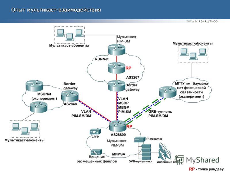 WWW.MIREA.RU/TNOC/ Опыт мультикаст-взаимодействия Опыт мультикаст-взаимодействия