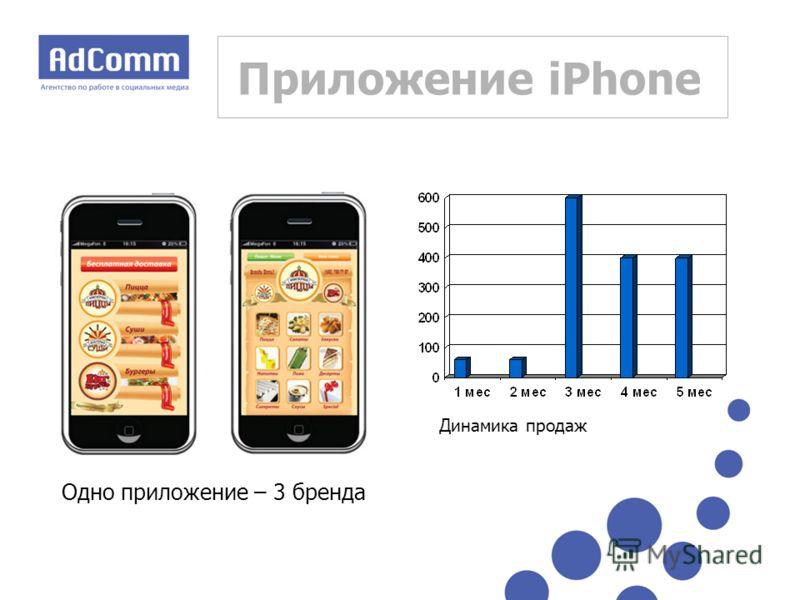Приложение iPhone Одно приложение – 3 бренда Динамика продаж