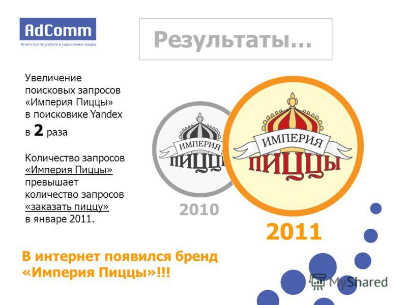 Результаты… Увеличение поисковых запросов «Империя Пиццы» в поисковике Yandex в 2 раза Количество запросов «Империя Пиццы» превышает количество запросов «заказать пиццу» в январе 2011. 2010 2011 В интернет появился бренд «Империя Пиццы»!!!