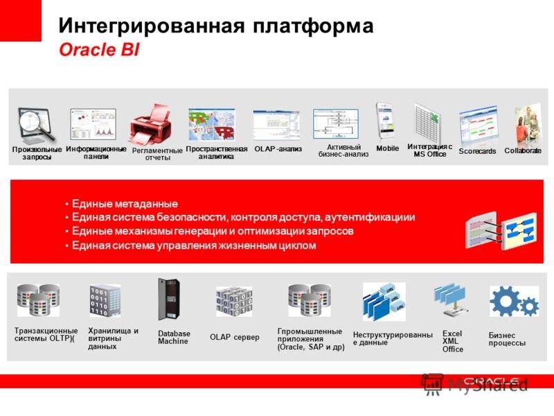 Интегрированная платформа Oracle BI Единые метаданные Единая система безопасности, контроля доступа, аутентификациии Единые механизмы генерации и оптимизации запросов Единая система управления жизненным циклом Информационные панели Интеграция с MS Of