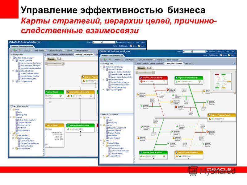 Управление эффективностью бизнеса Карты стратегий, иерархии целей, причинно- следственные взаимосвязи