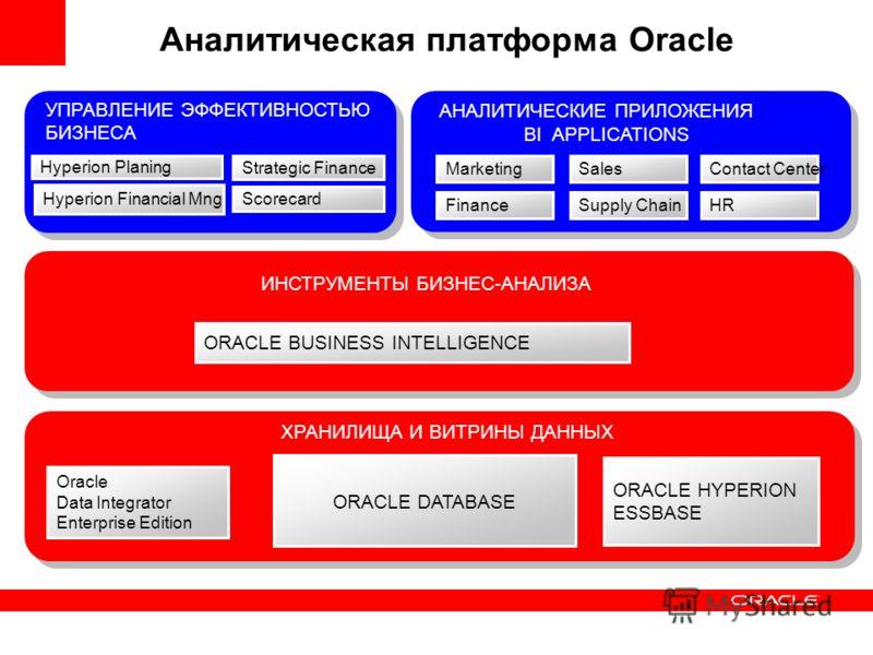 ХРАНИЛИЩА И ВИТРИНЫ ДАННЫХ ORACLE BUSINESS INTELLIGENCE ИНСТРУМЕНТЫ БИЗНЕС-АНАЛИЗА Аналитическая платформа Oracle ORACLE HYPERION ESSBASE ORACLE DATABASE АНАЛИТИЧЕСКИЕ ПРИЛОЖЕНИЯ Hyperion Planing Hyperion Financial Mng Strategic Finance BI APPLICATIO