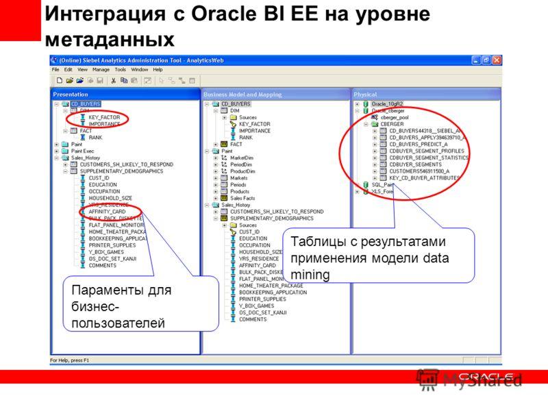 Таблицы с результатами применения модели data mining Параменты для бизнес- пользователей Интеграция с Oracle BI EE на уровне метаданных
