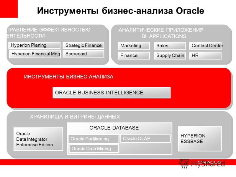 Oracle OLAP Oracle Data Mining Oracle Partitioning ХРАНИЛИЩА И ВИТРИНЫ ДАННЫХ ИНСТРУМЕНТЫ БИЗНЕС-АНАЛИЗА АНАЛИТИЧЕСКИЕ ПРИЛОЖЕНИЯ Hyperion Planing Hyperion Financial Mng Strategic Finance Инструменты бизнес-анализа Oracle HYPERION ESSBASE ORACLE DATA