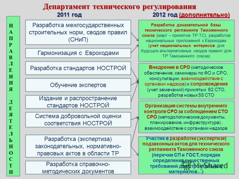 Департамент технического регулирования 2011 год2012 год (дополнительно) НАПРАВЛЕНИЯДЕЯТЕЛЬНОСТИНАПРАВЛЕНИЯДЕЯТЕЛЬНОСТИ Разработка межгосударственных строительных норм, сводов правил (СНиП) Гармонизация с Еврокодами Разработка стандартов НОСТРОЙ Издан