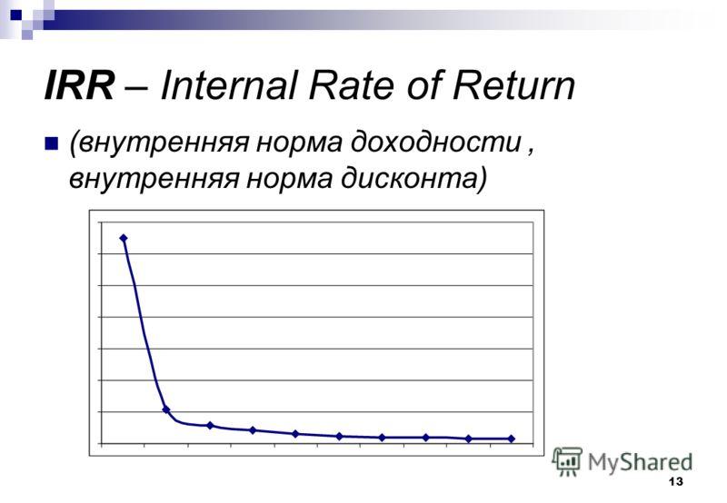 13 IRR – Internal Rate of Return (внутренняя норма доходности, внутренняя норма дисконта)