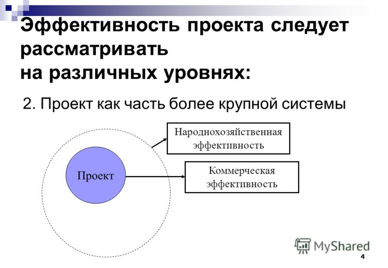 4 Эффективность проекта следует рассматривать на различных уровнях: 2. Проект как часть более крупной системы Проект Коммерческая эффективность Народнохозяйственная эффективность