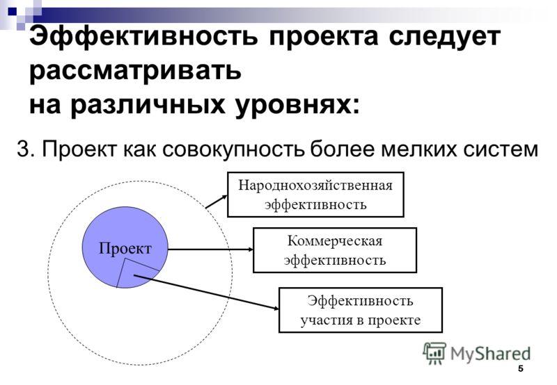 5 Эффективность проекта следует рассматривать на различных уровнях: 3. Проект как совокупность более мелких систем Проект Коммерческая эффективность Народнохозяйственная эффективность Эффективность участия в проекте