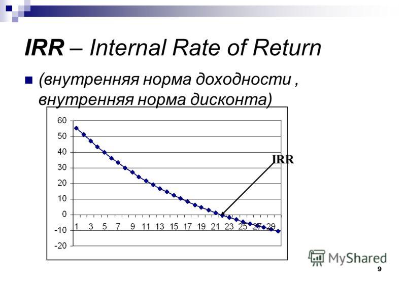 9 IRR – Internal Rate of Return (внутренняя норма доходности, внутренняя норма дисконта) IRR