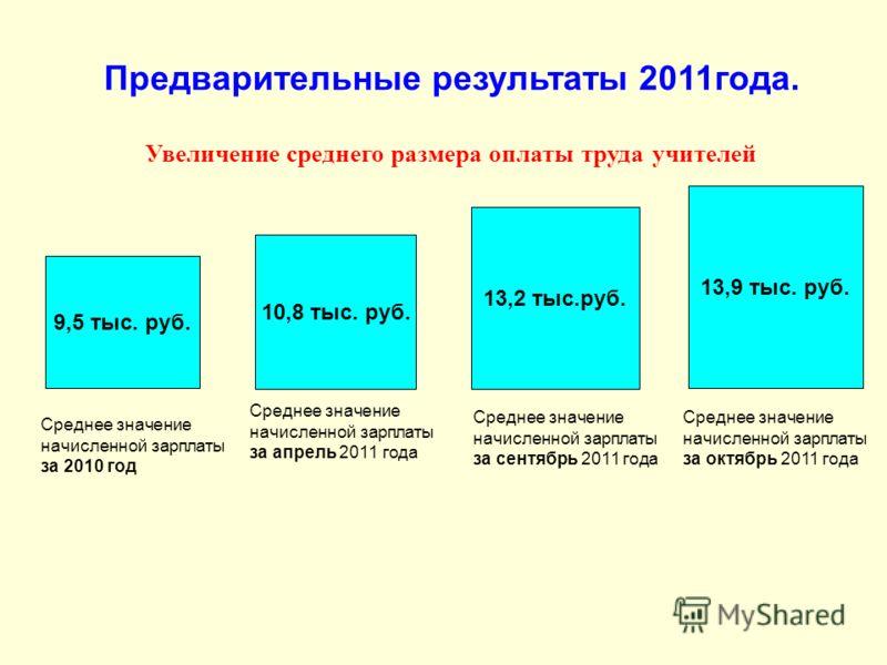 Предварительные результаты 2011года. Увеличение среднего размера оплаты труда учителей 9,5 тыс. руб. Среднее значение начисленной зарплаты за 2010 год 10,8 тыс. руб. Среднее значение начисленной зарплаты за апрель 2011 года 13,2 тыс.руб. Среднее знач