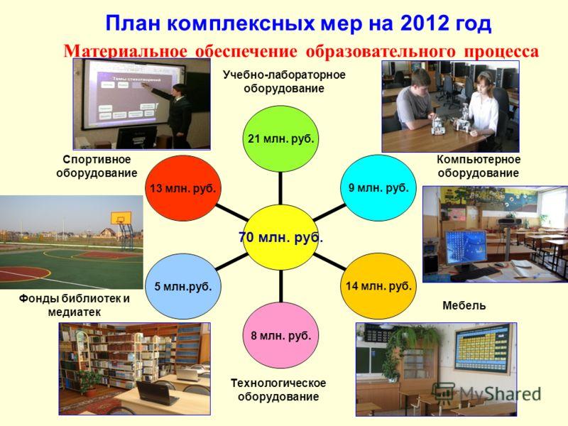 План комплексных мер на 2012 год Материальное обеспечение образовательного процесса Спортивное оборудование Компьютерное оборудование Мебель Фонды библиотек и медиатек Технологическое оборудование Учебно-лабораторное оборудование