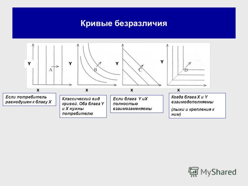 Кривые безразличия Если потребитель равнодушен к благу X Если блага Y иX полностью взаимозаменяемы YYY Y XXXX Классический вид кривой. Оба блага Y и X нужны потребителю Когда блага X и Y взаимодополняемы (лыжи и крепления к ним)