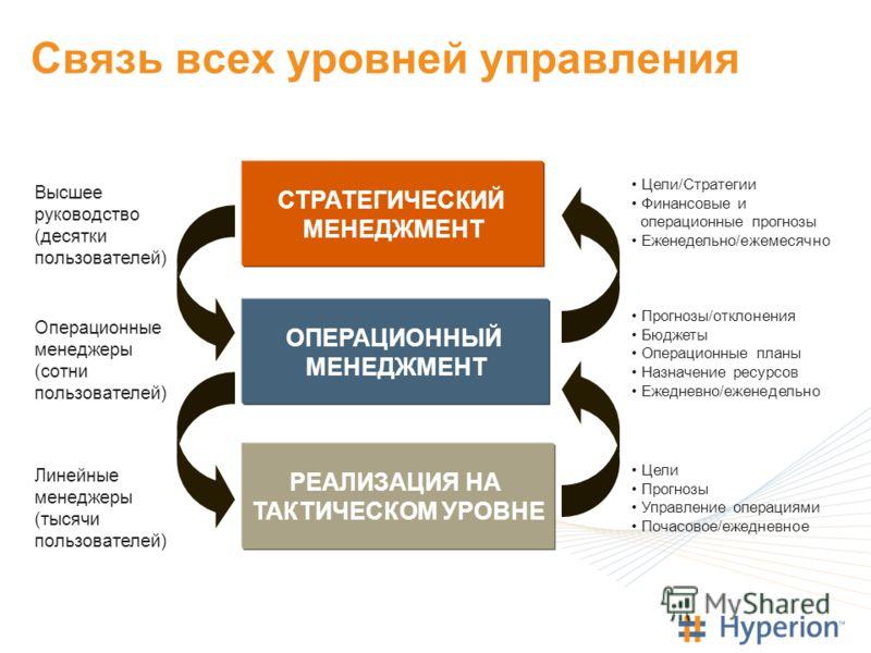 Связь всех уровней управления РЕАЛИЗАЦИЯ НА ТАКТИЧЕСКОМ УРОВНЕ ОПЕРАЦИОННЫЙ МЕНЕДЖМЕНТ СТРАТЕГИЧЕСКИЙ МЕНЕДЖМЕНТ Высшее руководство (десятки пользователей) Операционные менеджеры (сотни пользователей) Линейные менеджеры (тысячи пользователей) Цели Пр