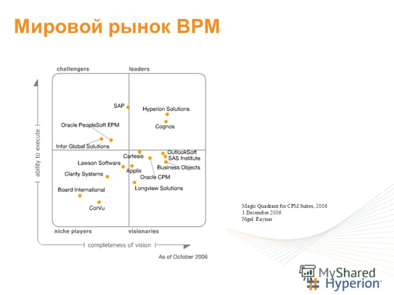 Мировой рынок BPM Magic Quadrant for CPM Suites, 2006 1 December 2006 Nigel Rayner