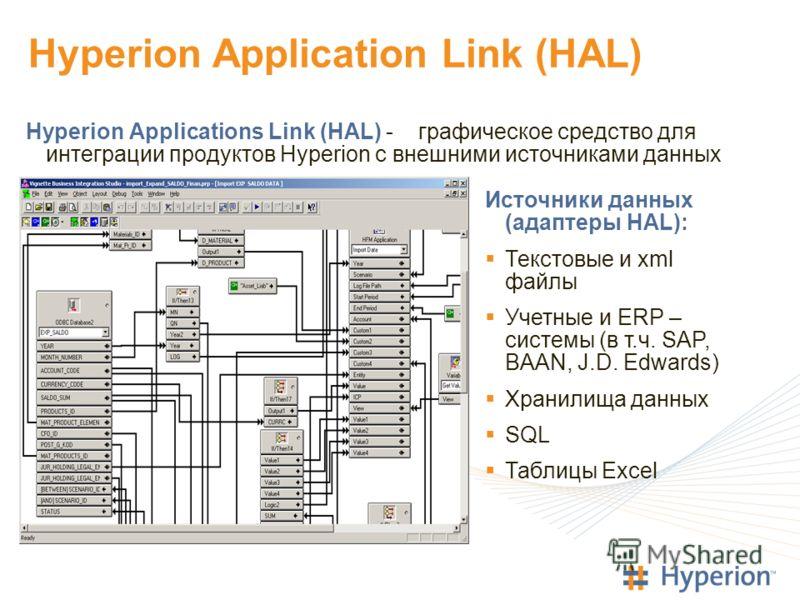 Hyperion Application Link (HAL) Hyperion Applications Link (HAL) - графическое средство для интеграции продуктов Hyperion с внешними источниками данных Источники данных (адаптеры HAL): Текстовые и xml файлы Учетные и ERP – системы (в т.ч. SAP, BAAN,